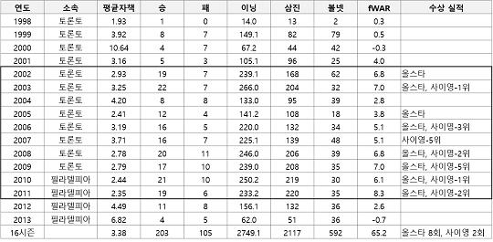 할러데이의 통산 성적(자료=팬그래프닷컴)