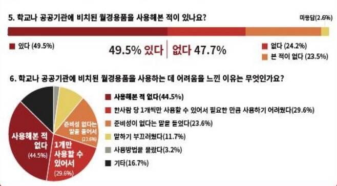 서울시 여성 청소년 916명을 대상으로 한 월경용품 관련 설문 조사. 학생들이 학교 내 월경용품을 사용하는데 어려움을 느끼고 있음을 알 수 있다./사진=서울시 월경용품 보편지급 운동본부