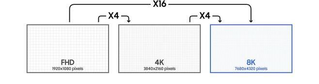 8K TV 기술 설명도 [출처=삼성전자 홈페이지]