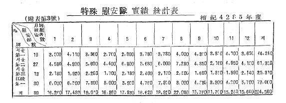 1952년 특수위안대 실적 통계표 - '육·이오사변 후방전사(인사편)'에 실려 있는 단기 4285년(1952년)의 '특수위안대 실적 통계표'에 따르면 89명의 한국군 '위안부'가 연간 20만 4580명의 군인을 '위안'했다. 위안부 1명이 하루 평균 6.15명을 위안한 꼴이다. 육군본부의 '육·이오사변 후방전사(인사편)'