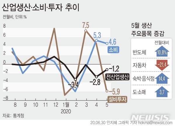 [서울=뉴시스]통계청에 따르면 지난달 전(全)산업생산지수(계절조정·농림어업 제외)는 전월보다 1.2% 감소했다. (그래픽=안지혜 기자)  hokma@newsis.com