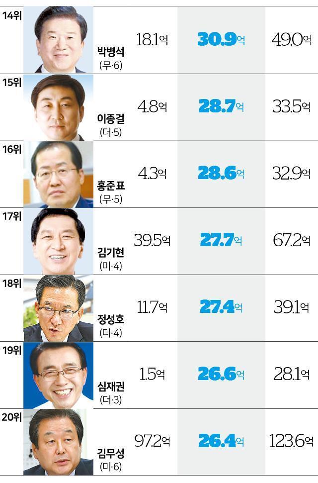 다선 국회의원 재산증가 현황. 그래픽=송정근 기자
