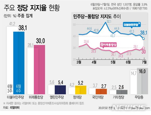 [서울=뉴시스]리얼미터가 TBS 의뢰로 실시한 7월 1주차 주중집계 조사 결과, 민주당 지지도는 38.1%로 지난주보다 3.1%포인트 하락했다. 민주당 지지도가 30%대를 기록한 것은 지난 2월 2주차 주중집계(39.9%) 이후 20주 만이다. (그래픽=전진우 기자) 618tue@newsis.com