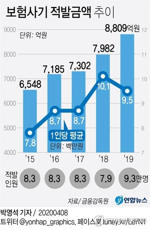 [그래픽] 보험사기 적발금액 추이