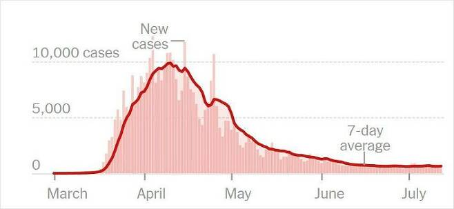 뉴욕주 코로나19 확진자 발생 추이(자료=뉴욕타임스 캡처)