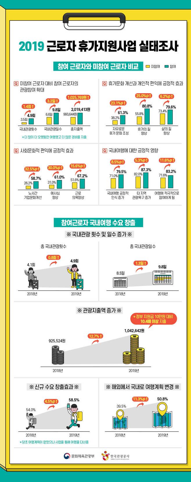 2019 근로자 휴가지원사업 실태조사 정보그림