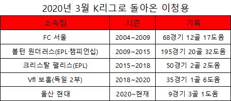 울산 현대 미드필더 이청용 프로 기록(표=엠스플뉴스)
