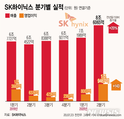 [서울=뉴시스]SK하이닉스는 올해 2분기 매출액 8조6065억원, 영업이익 1조9467억원(영업이익률 23%), 순이익 1조2643억 원(순이익률 15%)을 기록했다고 23일 밝혔다.  (그래픽=전진우 기자) 618tue@newsis.com