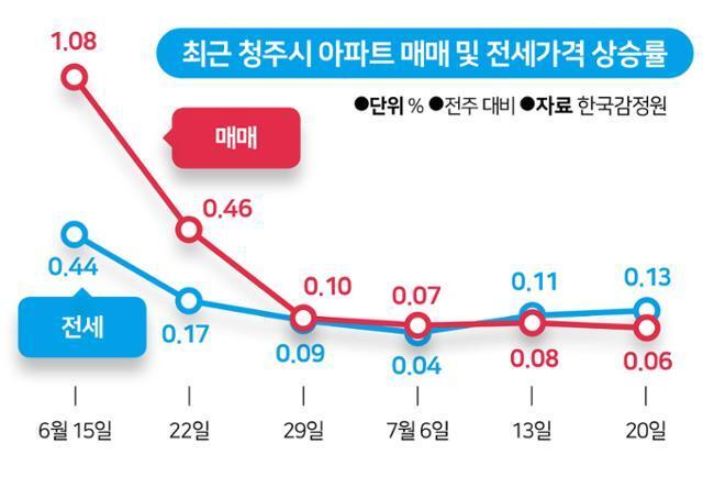 최근 청주시 아파트 매매 및 전세가격 상승률