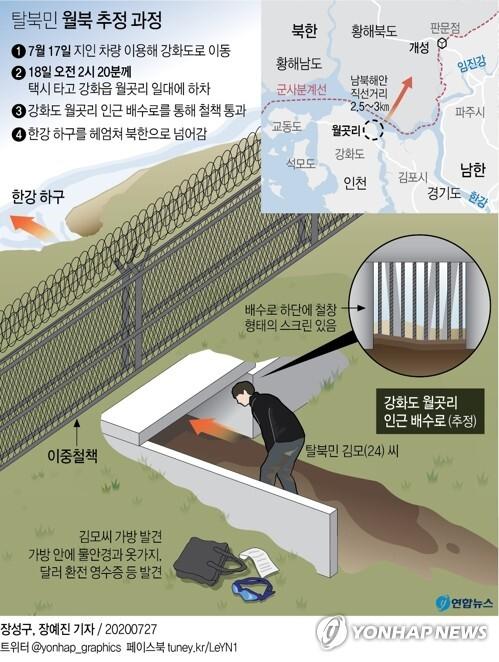 [그래픽] 탈북민 월북 추정 과정 (서울=연합뉴스) 장예진 기자 = 최근 월북한 것으로 추정되는 탈북민 김모(24) 씨는 강화도 북쪽 지역 일대에 있는 철책 밑 배수로를 통해 탈출 후 헤엄쳐 북한으로 건너간 것으로 알려졌다.      jin34@yna.co.kr      페이스북 tuney.kr/LeYN1 트위터 @yonhap_graphics