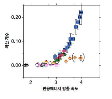 서로 다른 화학반응의 반응에너지에 따른 용매의 확산계수 변화. 파랑, 빨강, 초록 점은 촉매 반응으로, 서로 일치하는 가파른 그래프를 그린다. 반면 주황, 분홍, 하양은 촉매가 없는 일반 반응으로 완만한 그래프를 그린다.