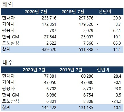 2020년 7월 국산 완성차 5개사 판매 실적(단위:대)