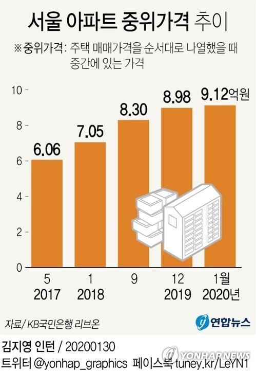 서울 아파트 중위가격 추이 [그래픽]