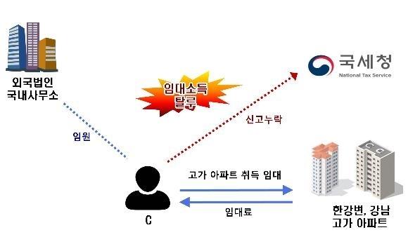 [국세청 제공]