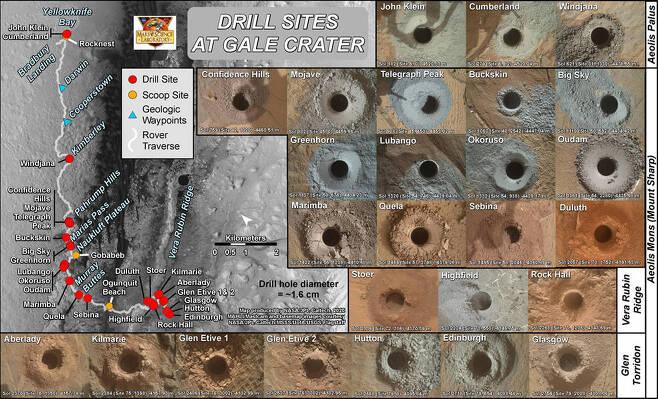 큐리오시티가 암석 샘플을 수집하기 위해 화성 표면에 뚫은 26개의 구멍과 그 위치를 담은 이미지다