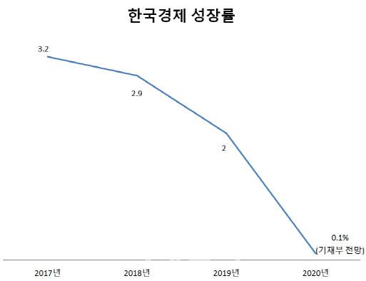 2017년 3.2%를 기록한 성장률은 2018년(2.9%), 2019년(2.0%)에 2년 연속 하락했고 올해는 0.1%(기재부 전망), -2.1%(IMF 전망)를 기록할 전망이다. [출처=기획재정부]