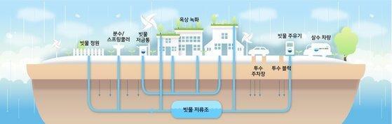 빗물 순환을 위한 레인시티 빗물 인프라 구성도.[사진 수원시]