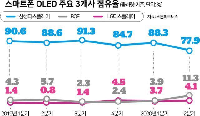 스마트폰 OLED 주요 3개사 점유율