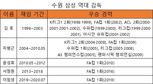 수원 삼성 역대 감독들이 남긴 기록(표=엠스플뉴스)