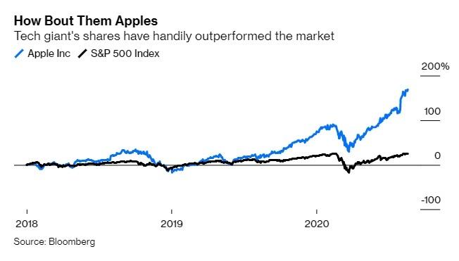 S&P500지수보다 더 큰 상승세를 보이는 애플 주가. /사진=블룸버그통신.