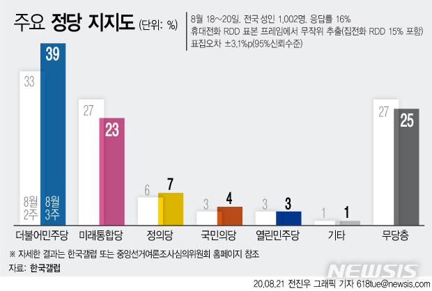 [서울=뉴시스]한국갤럽이 21일 발표한 8월3주차 정당 지지도 조사 결과에 따르면 더불어민주당 지지율은 전주대비 6%포인트 상승한 39%, 미래통합당은 4%포인트 하락한 23%으로 나타났다. (그래픽=전진우 기자) 618tue@newsis.com
