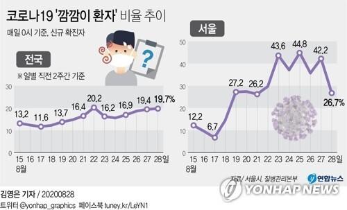 [그래픽] 코로나19 '깜깜이 환자' 비율 추이(종합)