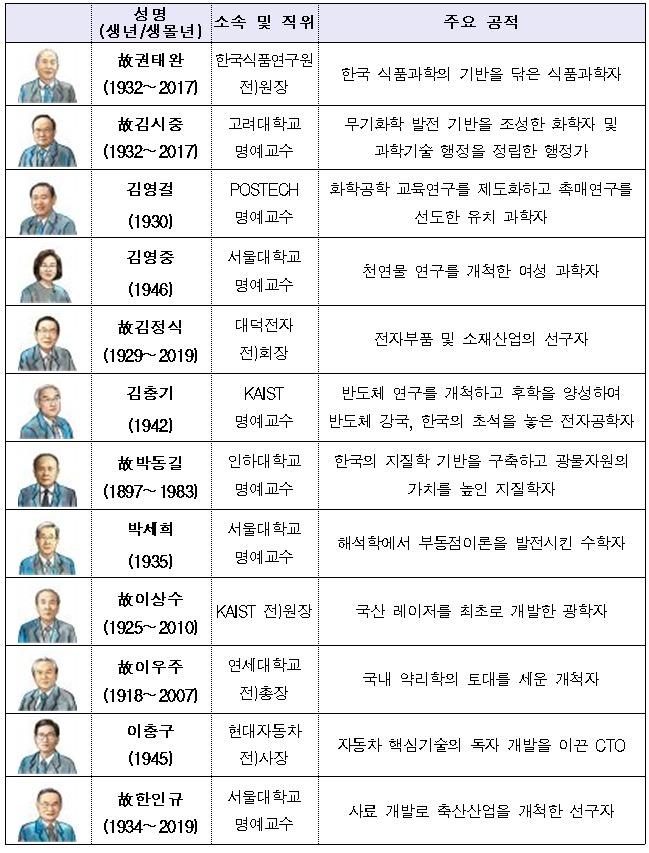 2019년 지정 과학기술유공자 12인(가나다 순) (과학기술정보통신부 제공) 2020.08.31 /뉴스1