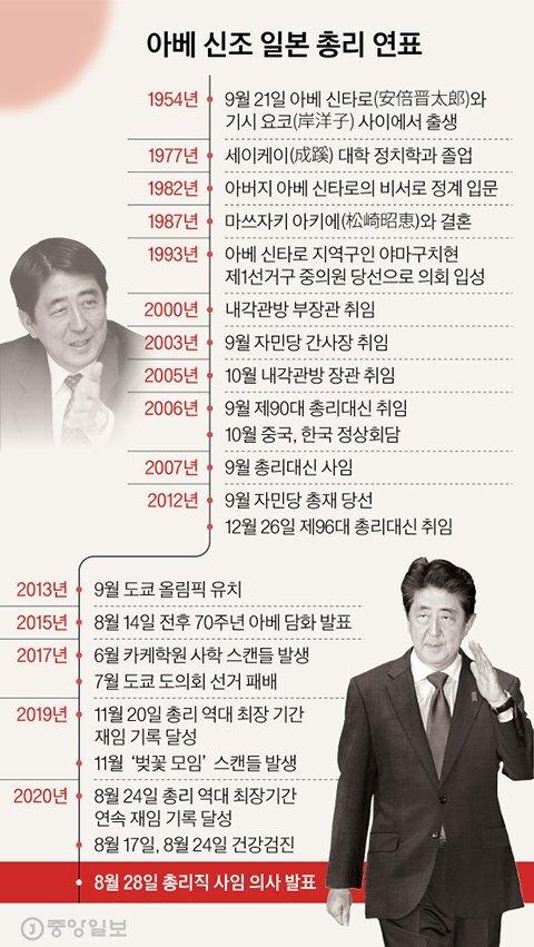 아베 신조 일본 총리 연표. 그래픽=김현서 kim.hyeonseo12@joongang.co.kr