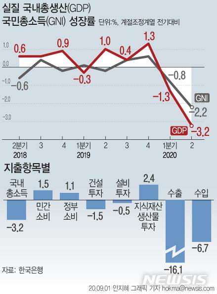 [서울=뉴시스]1일 한국은행에 따르면 2분기 실질 국내총생산(GDP)은 전기대비 -3.2% 감소했다.  실질 국민총소득(GNI) 증가율은 전기대비 -2.2%로 2008년 4분기(-2.4%) 이후 최저치를 기록했다.  (그래픽=안지혜 기자)  hokma@newsis.com