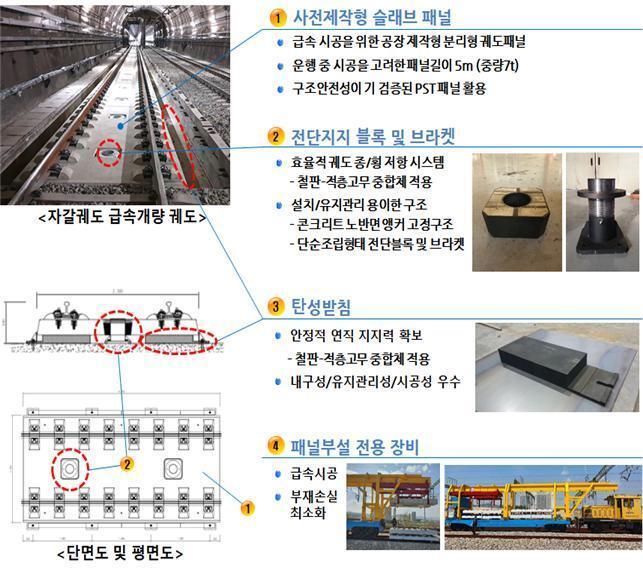 PFIT 기본 구조. 국토교통부 제공. /뉴스1