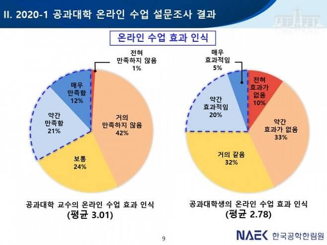 비대면 공학 교육에 대해 교수(왼쪽)와 학생의 체감 효과를 대면 교육과 비교한 결과, 교수와 학생 모두 대면에 비해 효과가 높지는 않다는 평가를 내렸다. 한국공학한림원 제공