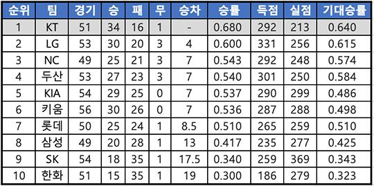 7월 1일 이후 KT는 리그에서 가장 많은 34승을 거뒀다(표=엠스플뉴스 배지헌 기자)