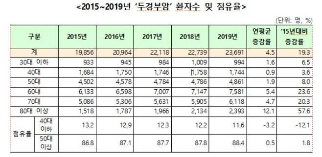 2015∼2019년 두경부암 환자 수 [건강보험공단 제공. DB 및 재판매 금지]