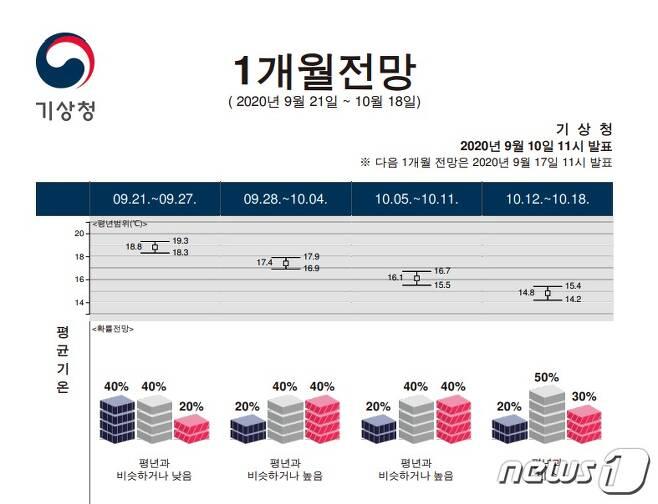 10일 오전 기상청 '1개월 날씨 전망'(기상청 제공) © 뉴스1 황덕현 기자