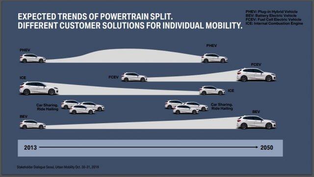 BMW의 미래 친환경차 전망. BMW코리아 제공