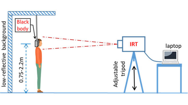 미국 식품의약국(FDA)이 홈페이지를 통해 게재한 가이드라인에 포함된 열화상 카메라를 통한 올바른 체온 측정 방법. (자료=FDA 홈페이지)
