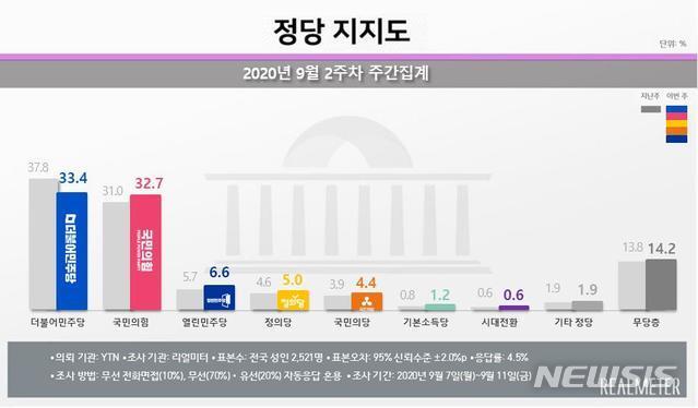 [서울=뉴시스] 리얼미터 9월 2주차 정당 지지도 (자료 = 리얼미터 제공)