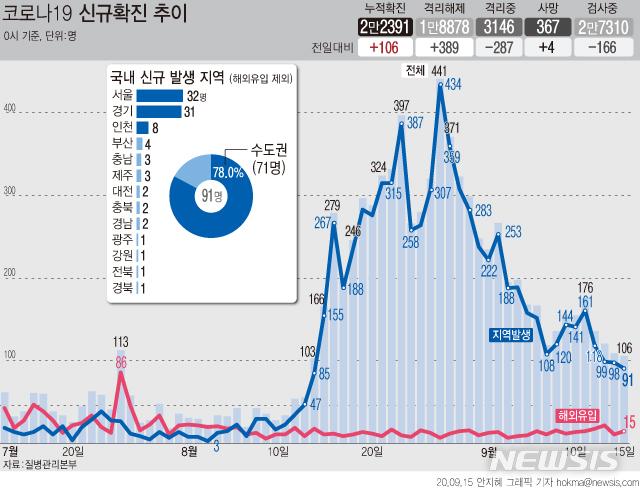 [서울=뉴시스]15일 오전 0시 기준 국내 코로나19 신규 확진자가 106명으로 집계됐다. 신규 확진자 규모는 지난 11일부터 4일 연속 감소세를 보이고 있다. (그래픽=안지혜 기자)  hokma@newsis.com