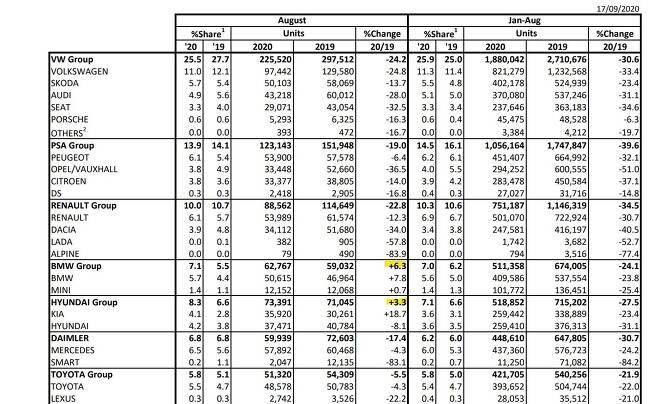 8월 유럽시장 자동차 판매