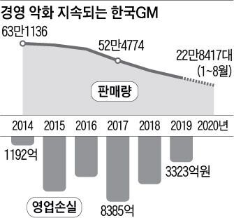 경영 악화 지속되는 GM