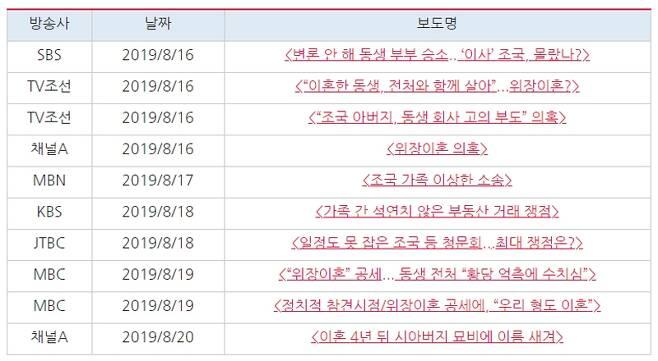▲ 지난해 8월16일부터 23일까지 '조국 동생' 의혹 관련 방송보도 목록. 표=민주언론시민연합
