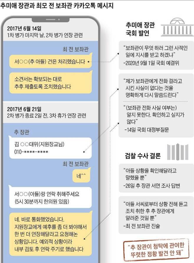 추미애 장관과 최모 전 보좌관 카카오톡 메세지