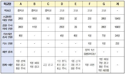 2018년 9월~지난해 12월 인천 스쿨미투 가해 교사 징계·처분 현황. (출처 = 인천시교육청)