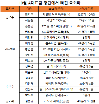 10월 대표팀 명단에서 제외된 국외파(표=엠스플뉴스)