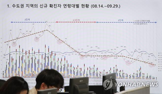 국립중앙의료원 코로나19 공동대응 상황실 모습 [연합뉴스 자료사진]