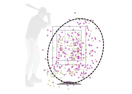 사진=스포츠 데이터 에볼루션