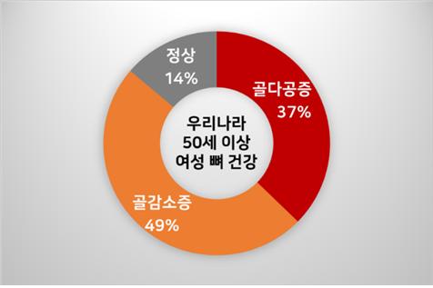 [그래프=우리나라 50세 이상 여성 뼈 건강 현황. 대한골대사학회 제공]
