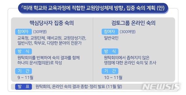 [서울=뉴시스]김진경 국가교육회의 의장은 30일 오후 2시30분 정부서울청사에서 '미래학교와 교육과정에 적합한 교원양성체제 방향'을 주제로 정책 집중 숙의를 갖겠다고 발표했다.(자료=국가교육회의 제공). 2020.07.30.photo@newsis.com