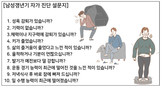 남성 갱년기 자가진단 설문지/대한남성과학회 제공