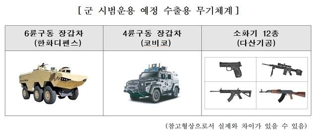 [서울=뉴시스] 군 시범운용 예정 수출용 무기체계. 2020.10.07. (사진=방위사업청 제공)